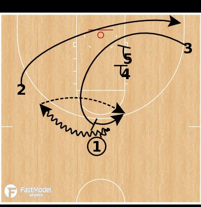 Basketball Play - Oklahoma - Buddy Ram Iso