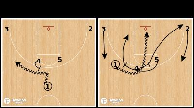 Basketball Play - Northern Iowa - Horns Cross Dive
