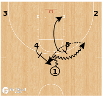 Basketball Play - Yale - Horns Stagger