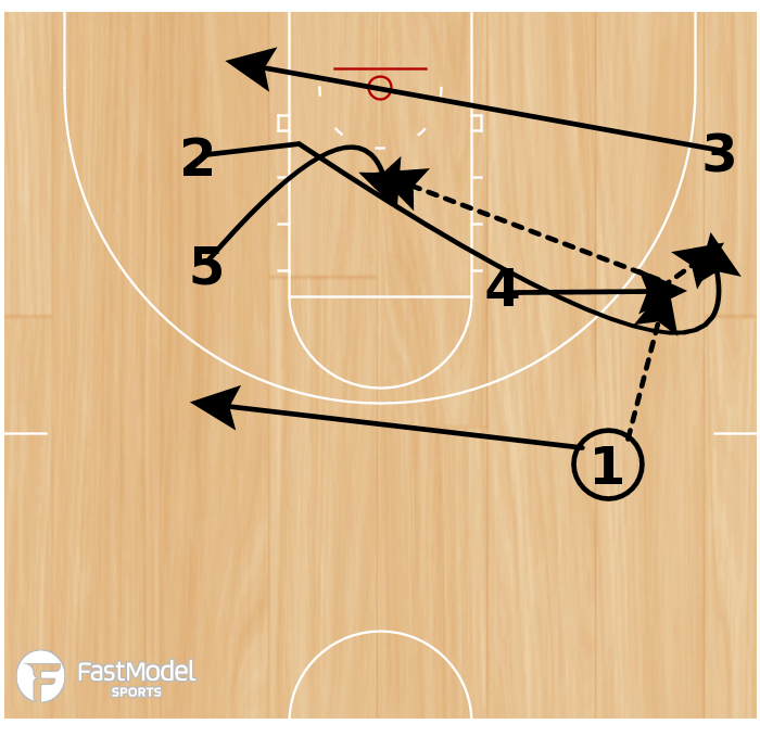 Basketball Play - Wing Hand Off