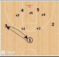 Basketball Play - Florida Gulf Coast - Zone Lob