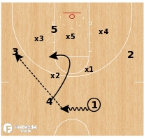 Basketball Play - Florida Gulf Coast - Zone Flash