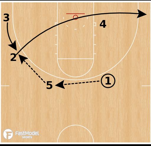 Basketball Play - Chattanooga - Ball Screen Continuity