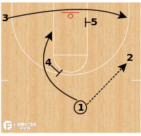 Basketball Play - Virginia - Mover Blocker (Turnout)