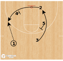 Basketball Play - Virginia - Mover Blocker (Flare)