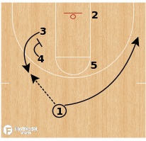 Basketball Play - Butler - Empty Go Stagger