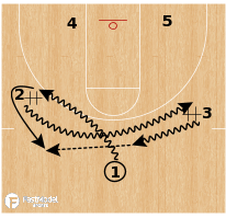 Basketball Play - Iowa State - Weave Horns Rip