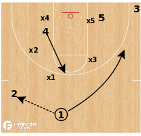 Basketball Play - Wichita State - Duck vs 1-2-2