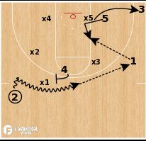 Basketball Play - Wichita State - Duck (Overplay) vs 1-2-2)