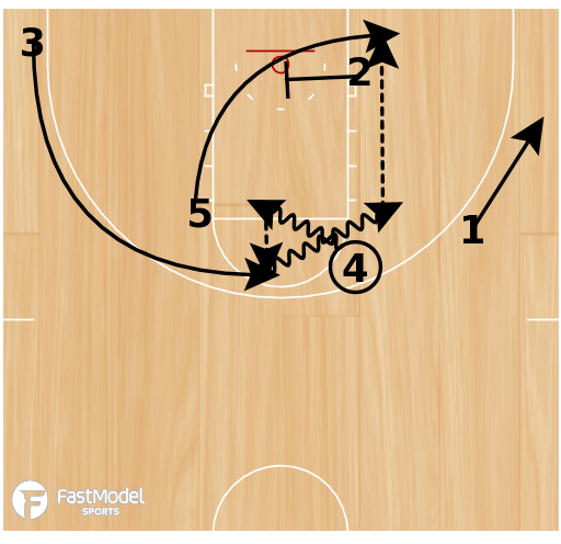 Basketball Play - 1-4 High - High Post Entry with Hand Off & Counters