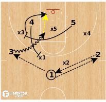 Basketball Play - Michigan - Seam