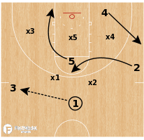 Basketball Play - Michigan - Tomohawk