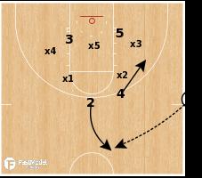 Basketball Play - Coastal Carolina - Zone Runner