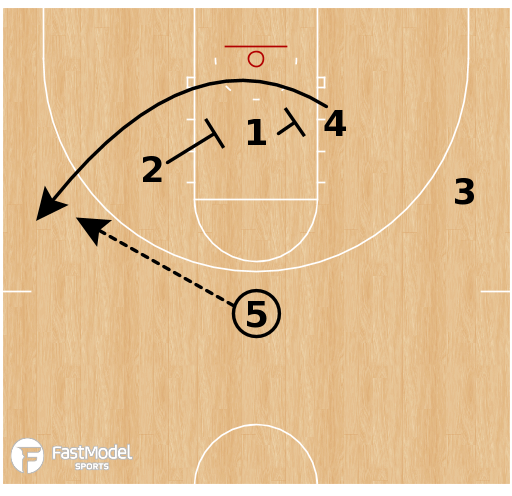Basketball Play - Miami Hurricanes Two Up Scissor Stagger Exit