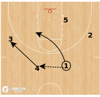 Basketball Play - Kansas - Invert UCLA PNR