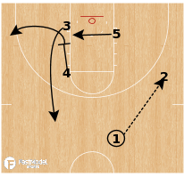 Basketball Play - North Carolina - Top Triple