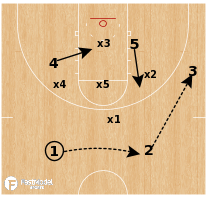 Basketball Play - Southern - Zone Drag PNR