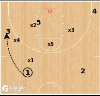 Basketball Play - Southern University - Zone Baseline Drive