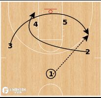 Basketball Play - Virginia - Cavalier Motion