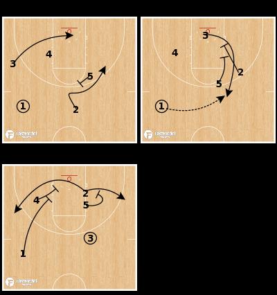 Basketball Play - Virginia - Stagger Option