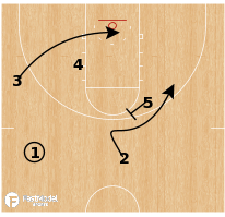 Basketball Play - Virginia - Stagger Option
