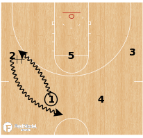 Basketball Play - Oregon - Pinch Post Screen