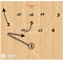 Basketball Play - Oregon - Zone Flash