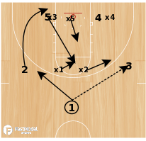 Basketball Play - 2-3 Zone - Post Flash with Baseline Runner