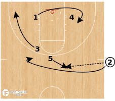 Basketball Play - Duke - SOB Corner Action