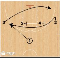 Basketball Play - UNCW - Loop Slip