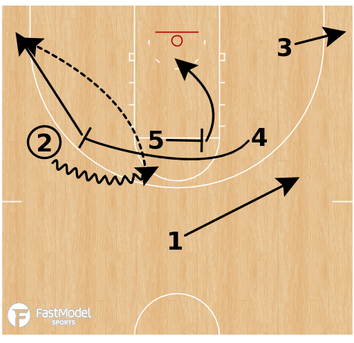 Basketball Play - UNCW - Loop Slip