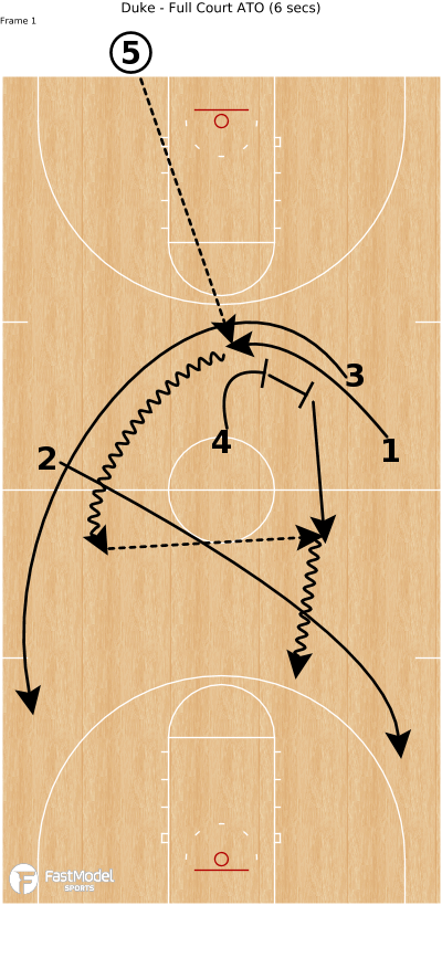 Basketball Play - Duke - Full Court ATO (6 secs)