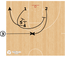 Basketball Play - Baylor - SOB Low Clock