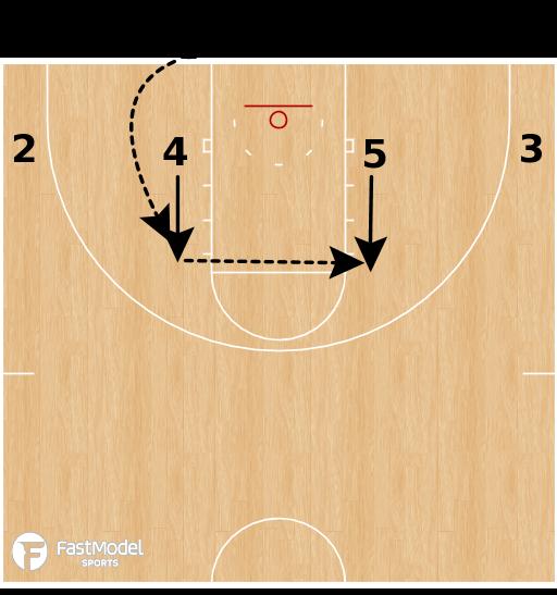 Basketball Play - Kansas Flex 1-4 Low