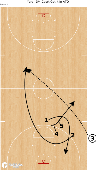 Basketball Play - Yale - 3/4 Court Get It In ATO