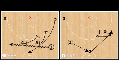 Basketball Play - Buffalo-Double Drag/Double Stagger
