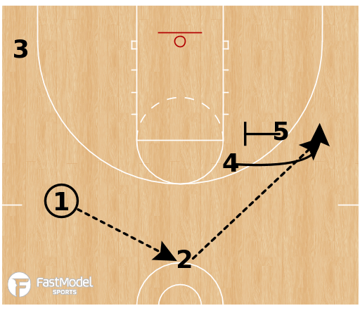 Basketball Play - Buffalo-Double Drag/Double Stagger
