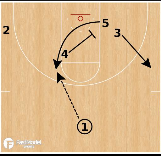 Basketball Play - Wichita State - Elevator