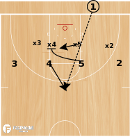 Basketball Play - BLOB - 4 Across Pin Down Play