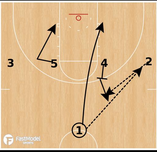 Basketball Play - Kentucky- UCLA Pin Stagger