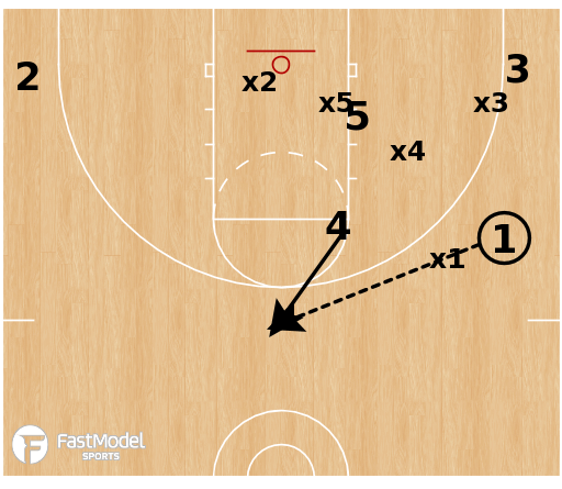 Basketball Play - Attacking the Down - Overload