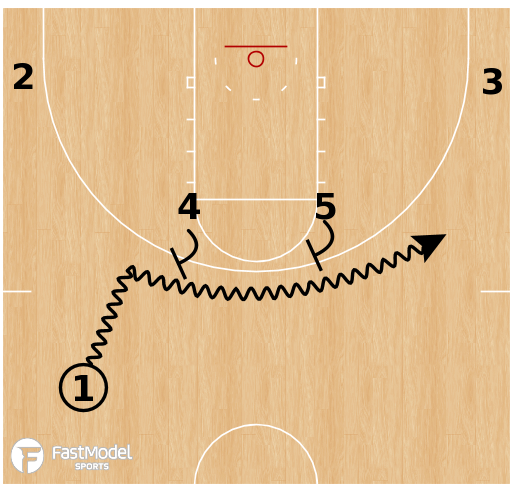 Basketball Play - Horns Staggered Pick and Roll