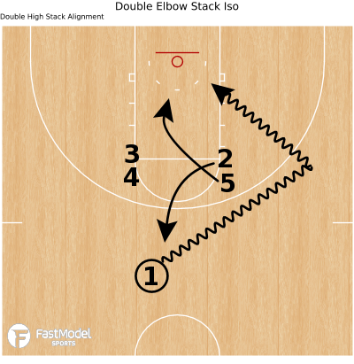 Basketball Play - Double Elbow Stack Iso
