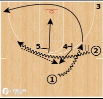 Basketball Play - Butler - Double Drag 3