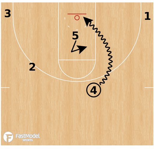 Basketball Play - Butler - Double Drag 3
