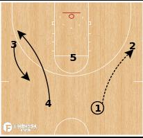 Basketball Play - Stephen F. Austin - Shuffle Pinch Post