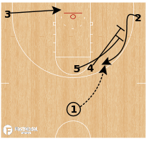Basketball Play - Little Rock - Corner Stagger