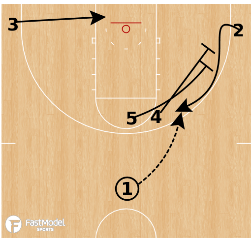 Basketball Play - Little Rock - Corner Stagger