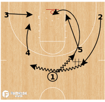 Basketball Play - Iowa State - Exchange Single Double PNR
