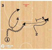 Basketball Play - Syracuse - ATO Angle Flare